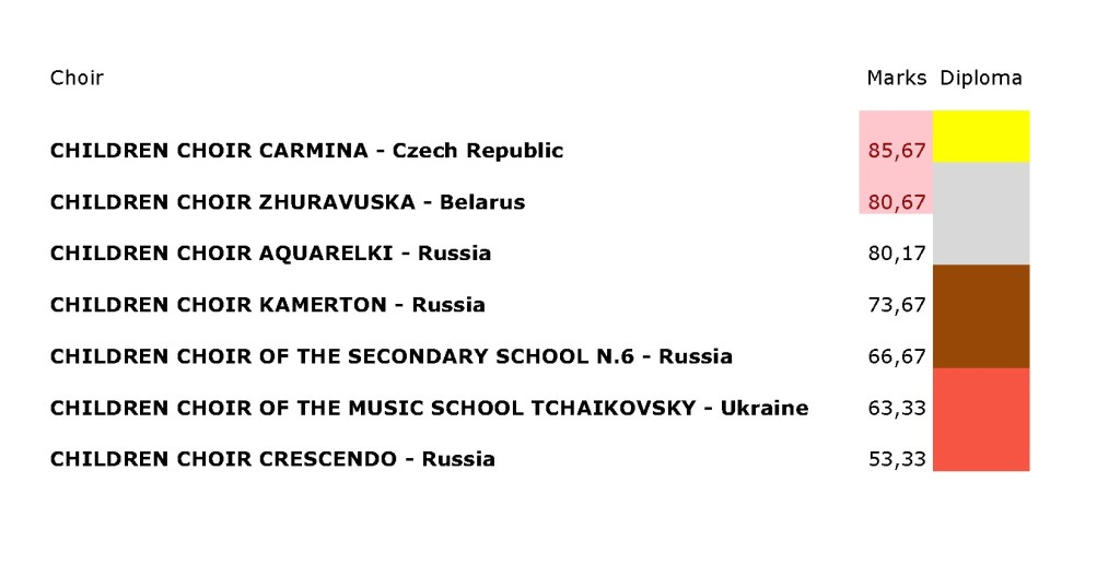 Results Category A (Children's and Youth Choirs)
